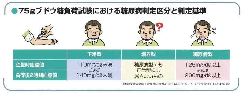 75gブドウ糖負荷試験における糖尿病判定基準