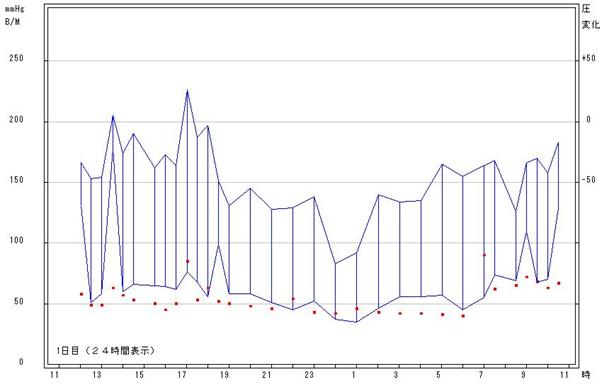 携帯型血圧計グラフ